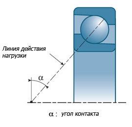 Название основных отличительных особенностей радиально-упорного шарикового подшипника