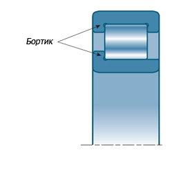 Название основных отличительных особенностей цилиндрического роликового подшипника