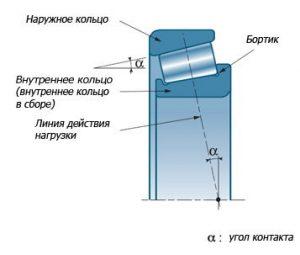 Название основных отличительных особенностей радиально-упорного конического роликового подшипника